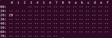 i2c-tabel